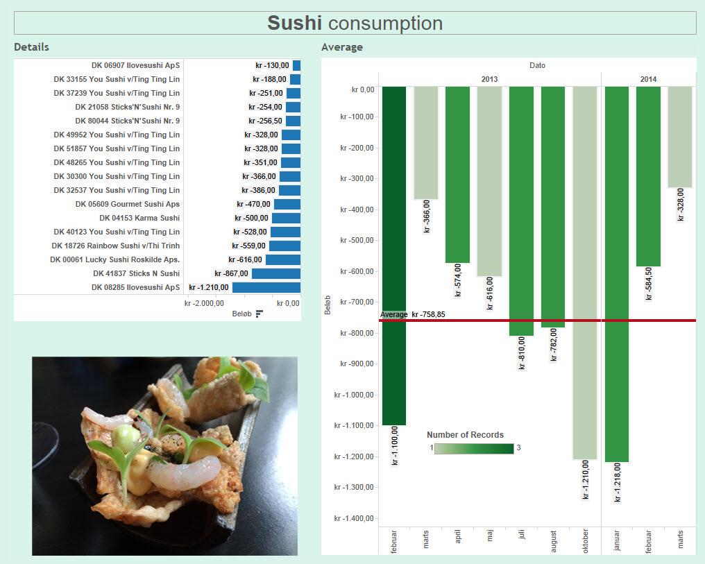 sushi dashboard